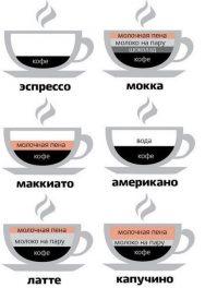 Виды рецептов кофе